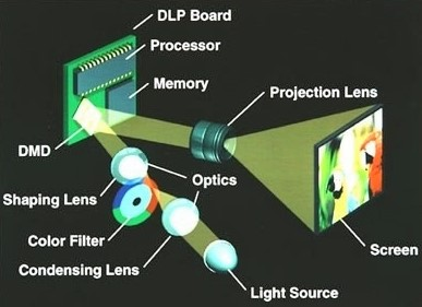 dlp technology for outdoor projector