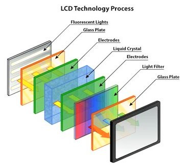LCD Technology in projectors