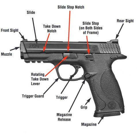 Removable Parts of guns