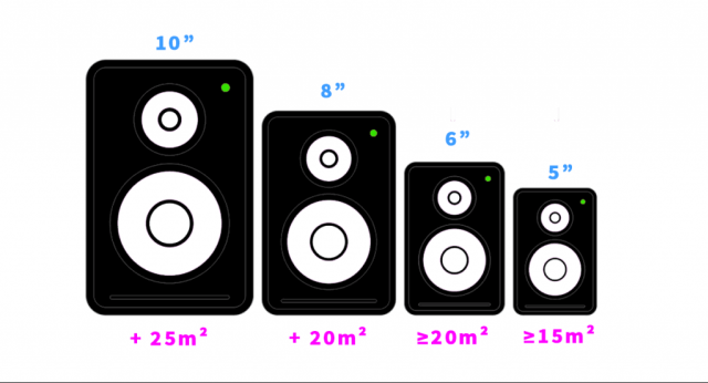 type & size of studio monitor